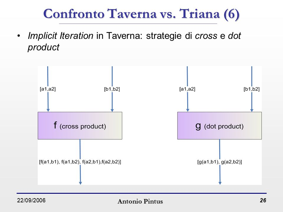 22/09/2006 Antonio Pintus 26 Confronto Taverna vs. Triana (6) Implicit Iteration in Taverna: strategie di cross e dot product
