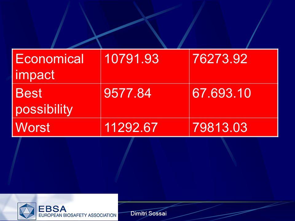 Dimitri Sossai Economical impact 10791.9376273.92 Best possibility 9577.8467.693.10 Worst11292.6779813.03