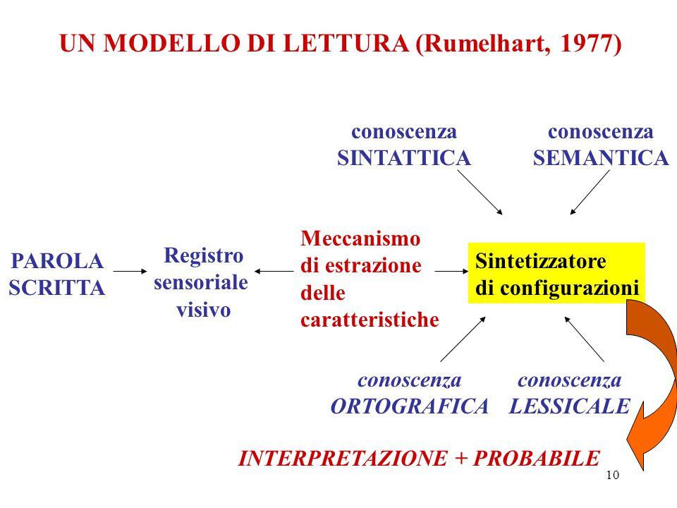 10 UN MODELLO DI LETTURA (Rumelhart, 1977) PAROLA SCRITTA Registro sensoriale visivo Meccanismo di estrazione delle caratteristiche Sintetizzatore di