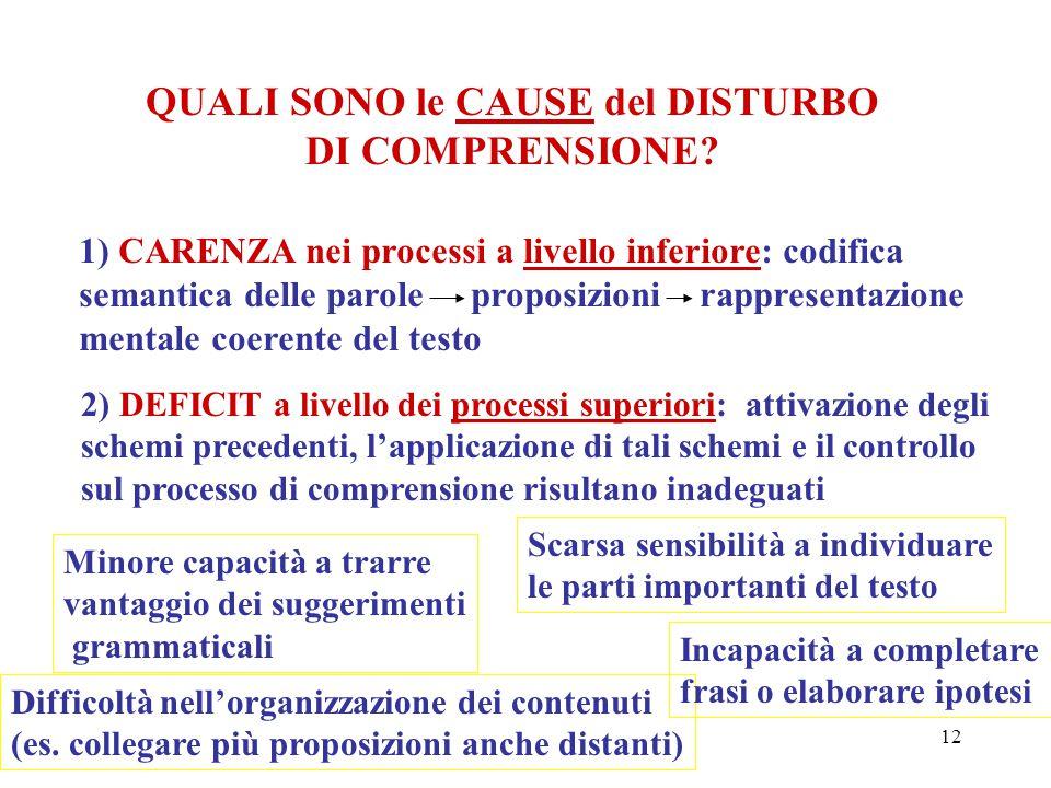 12 QUALI SONO le CAUSE del DISTURBO DI COMPRENSIONE? 1) CARENZA nei processi a livello inferiore: codifica semantica delle parole proposizioni rappres