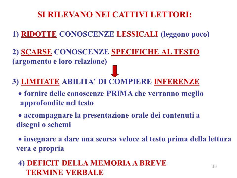 13 SI RILEVANO NEI CATTIVI LETTORI: 1) RIDOTTE CONOSCENZE LESSICALI (leggono poco) 2) SCARSE CONOSCENZE SPECIFICHE AL TESTO (argomento e loro relazion
