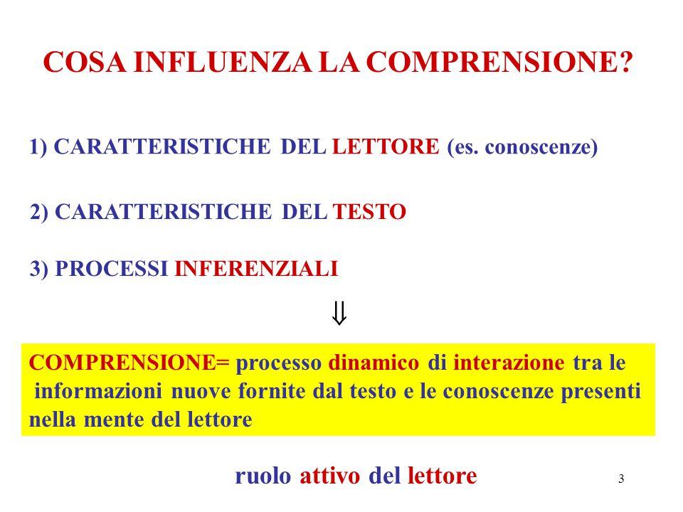 3 COSA INFLUENZA LA COMPRENSIONE? 1) CARATTERISTICHE DEL LETTORE (es. conoscenze) 2) CARATTERISTICHE DEL TESTO 3) PROCESSI INFERENZIALI  COMPRENSIONE