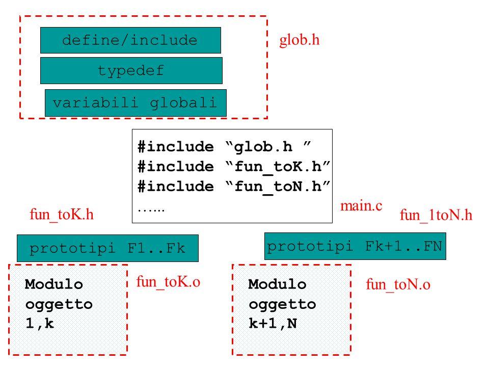 define/include variabili globali typedef prototipi F1..Fk glob.h prototipi Fk+1..FN main.c fun_toK.o fun_toK.h fun_toN.o fun_1toN.h Modulo oggetto 1,k Modulo oggetto k+1,N #include glob.h #include fun_toK.h #include fun_toN.h …...