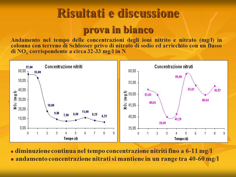 Risultati e discussione prova in bianco Andamento nel tempo delle concentrazioni degli ioni nitrito e nitrato (mg/l) in colonna con terreno di Schlosser privo di nitrato di sodio ed arricchito con un flusso di NO x corrispondente a circa 32-33 mg/l in N diminuzione continua nel tempo concentrazione nitriti fino a 6-11 mg/l andamento concentrazione nitrati si mantiene in un range tra 40-60 mg/l