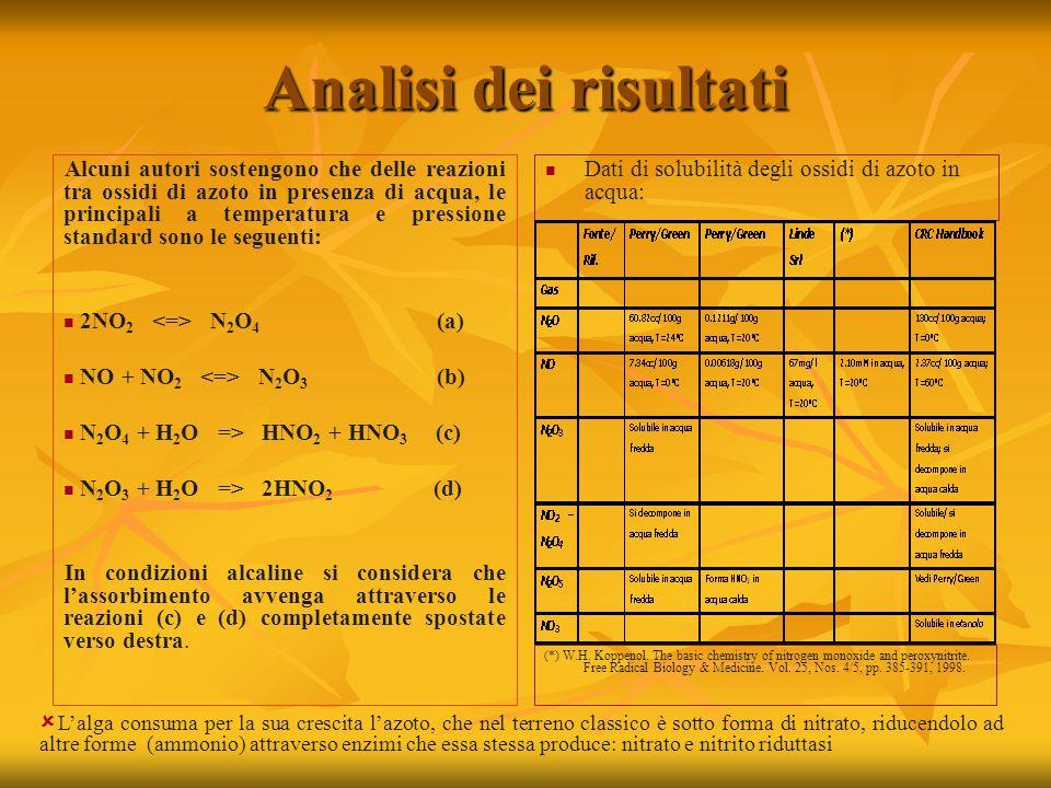 Analisi dei risultati Alcuni autori sostengono che delle reazioni tra ossidi di azoto in presenza di acqua, le principali a temperatura e pressione standard sono le seguenti: 2NO 2 N 2 O 4 (a) NO + NO 2 N 2 O 3 (b) N 2 O 4 + H 2 O => HNO 2 + HNO 3 (c) N 2 O 3 + H 2 O => 2HNO 2 (d) In condizioni alcaline si considera che l'assorbimento avvenga attraverso le reazioni (c) e (d) completamente spostate verso destra.