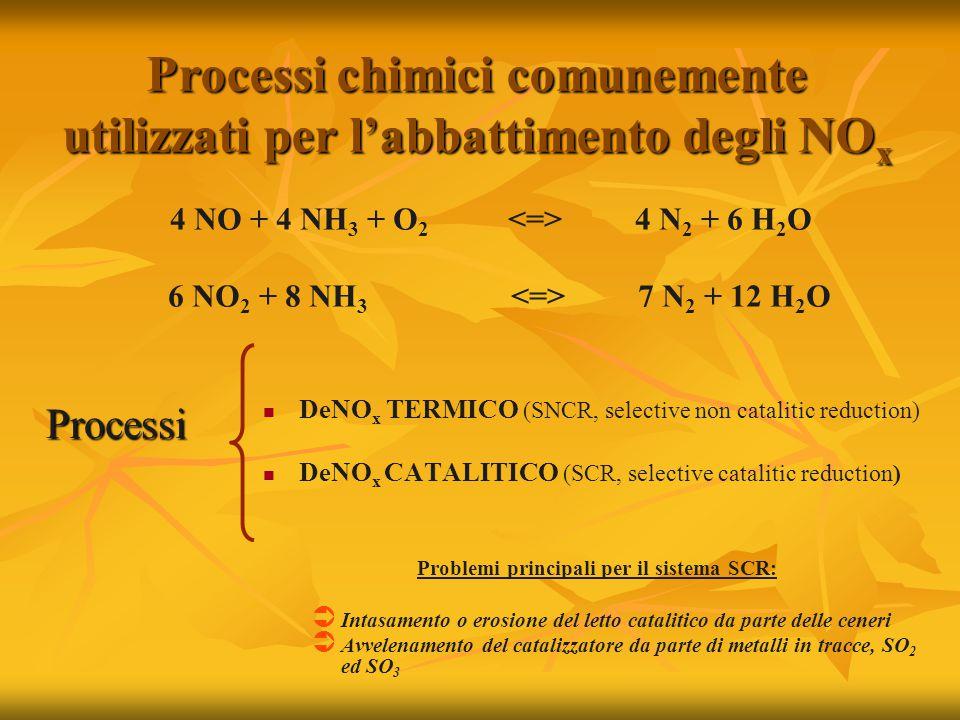 Processi chimici comunemente utilizzati per l'abbattimento degli NO x Processi DeNO x TERMICO (SNCR, selective non catalitic reduction) DeNO x CATALITICO (SCR, selective catalitic reduction) Problemi principali per il sistema SCR:  Intasamento o erosione del letto catalitico da parte delle ceneri  Avvelenamento del catalizzatore da parte di metalli in tracce, SO 2 ed SO 3 4 NO + 4 NH 3 + O 2 4 N 2 + 6 H 2 O 6 NO 2 + 8 NH 3 7 N 2 + 12 H 2 O