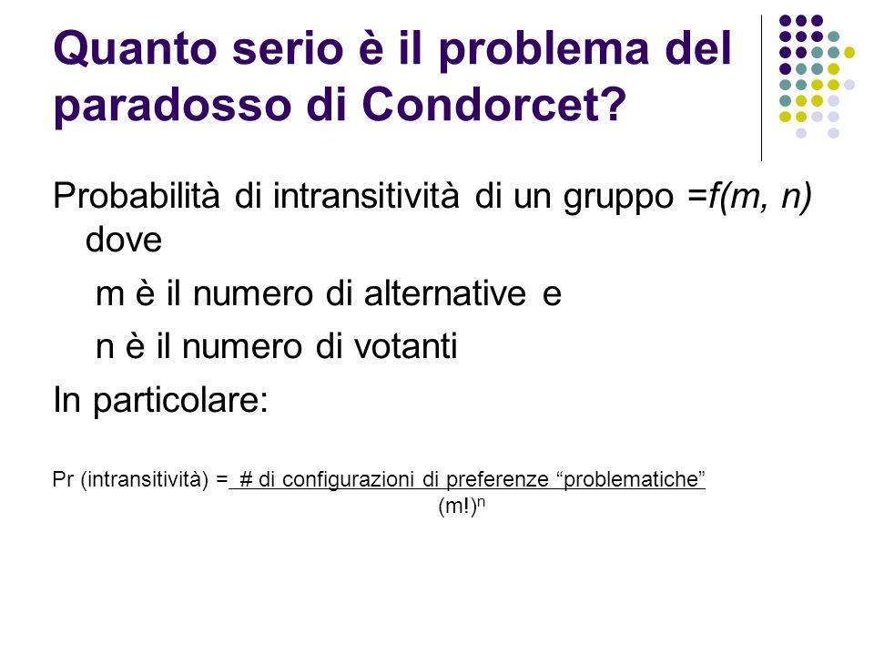Quanto serio è il problema del paradosso di Condorcet? Probabilità di intransitività di un gruppo =f(m, n) dove m è il numero di alternative e n è il