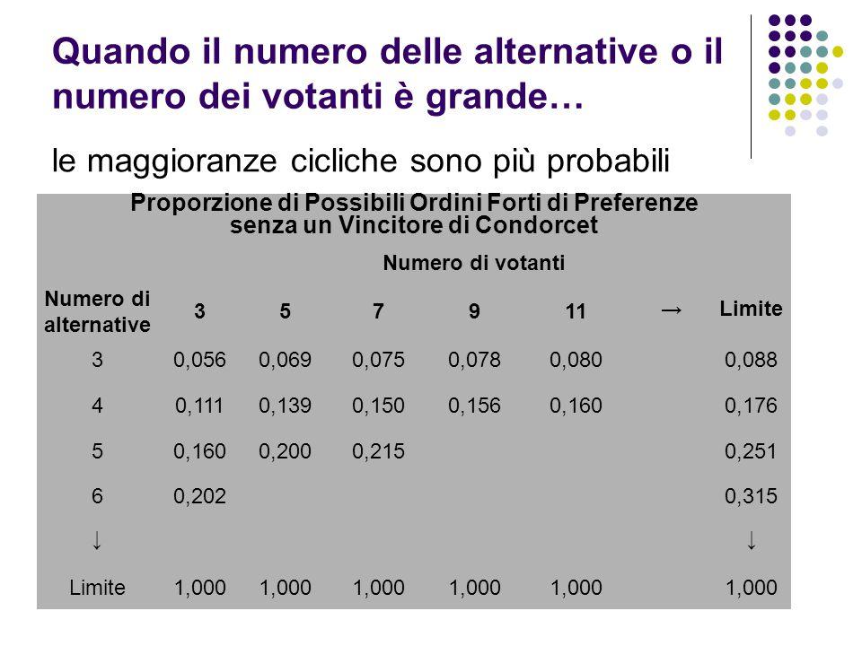 Quando il numero delle alternative o il numero dei votanti è grande… le maggioranze cicliche sono più probabili Proporzione di Possibili Ordini Forti