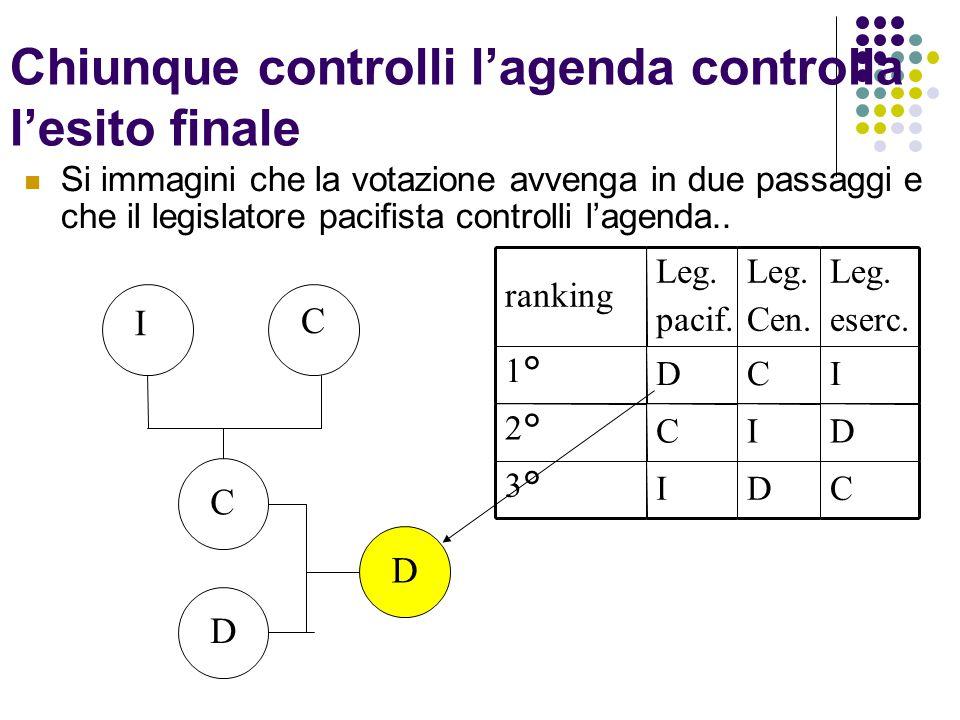 Chiunque controlli l'agenda controlla l'esito finale Si immagini che la votazione avvenga in due passaggi e che il legislatore pacifista controlli l'a