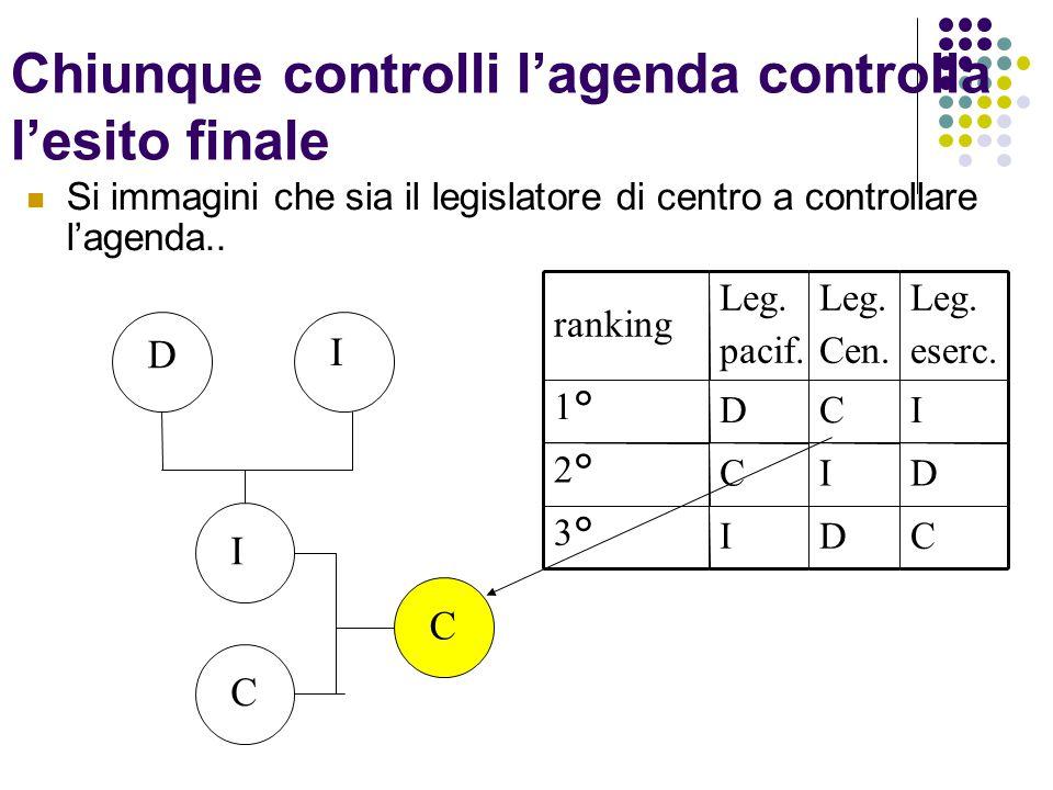 Chiunque controlli l'agenda controlla l'esito finale Si immagini che sia il legislatore di centro a controllare l'agenda.. ranking Leg. pacif. Leg. Ce