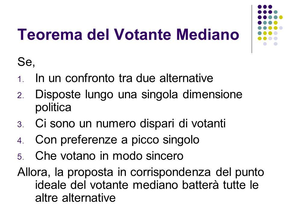 Teorema del Votante Mediano Se, 1. In un confronto tra due alternative 2. Disposte lungo una singola dimensione politica 3. Ci sono un numero dispari