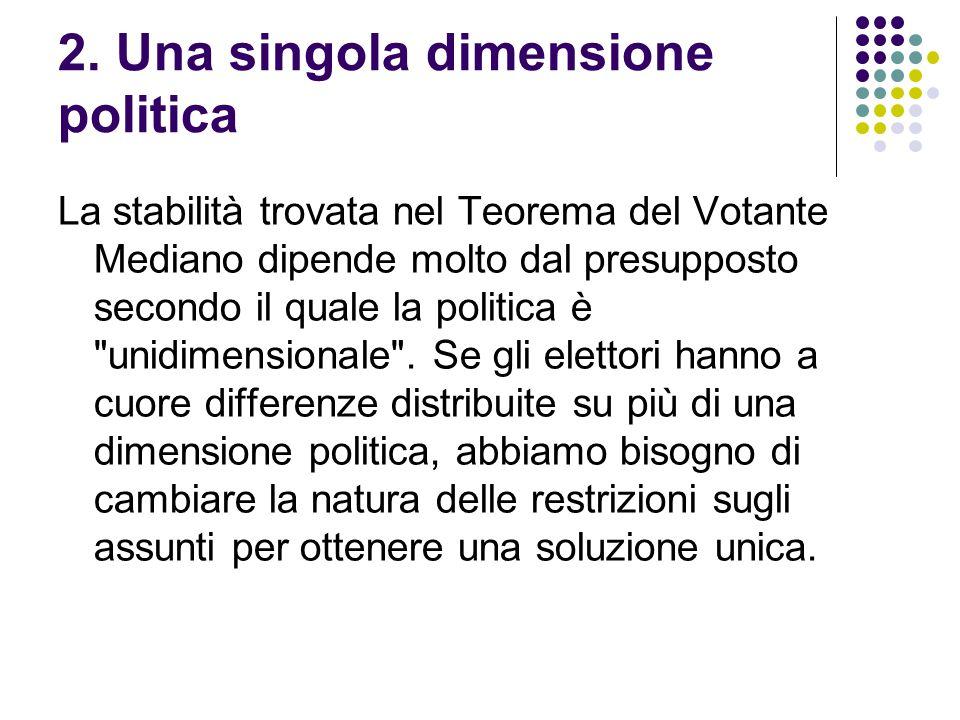 2. Una singola dimensione politica La stabilità trovata nel Teorema del Votante Mediano dipende molto dal presupposto secondo il quale la politica è