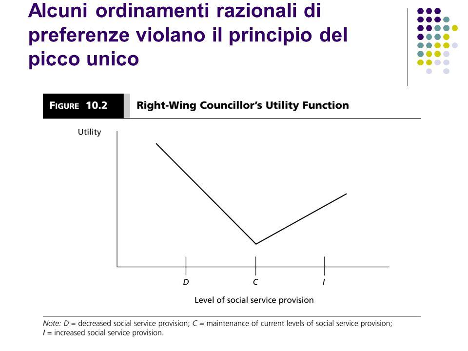 Alcuni ordinamenti razionali di preferenze violano il principio del picco unico