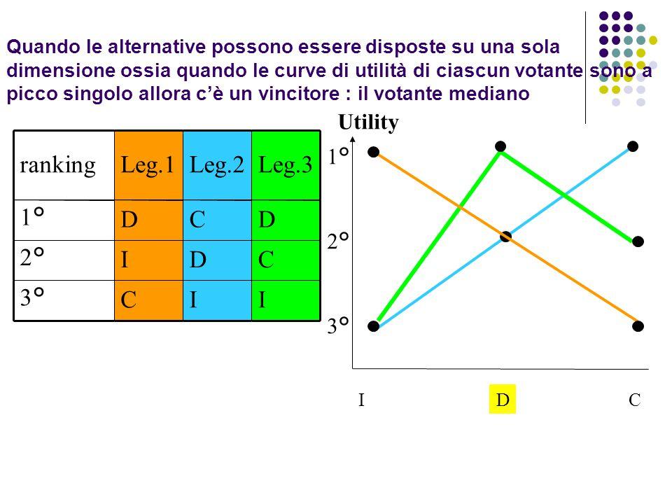Quando le alternative possono essere disposte su una sola dimensione ossia quando le curve di utilità di ciascun votante sono a picco singolo allora c