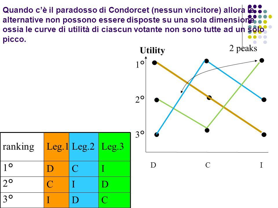 Quando c'è il paradosso di Condorcet (nessun vincitore) allora le alternative non possono essere disposte su una sola dimensione ossia le curve di uti