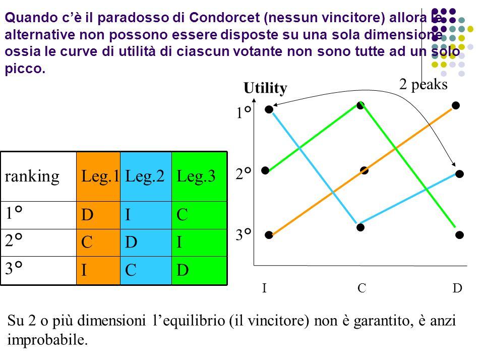 ID 1° 2° 3° Utility rankingLeg.1Leg.2Leg.3 1°DIC 2°CDI 3°ICD C 2 peaks Su 2 o più dimensioni l'equilibrio (il vincitore) non è garantito, è anzi impro