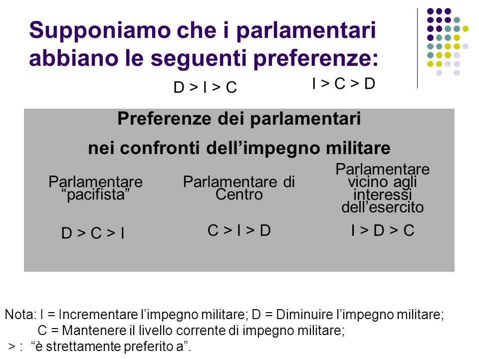Supponiamo che i parlamentari abbiano le seguenti preferenze: Nota: I = Incrementare l'impegno militare; D = Diminuire l'impegno militare; C = Mantene