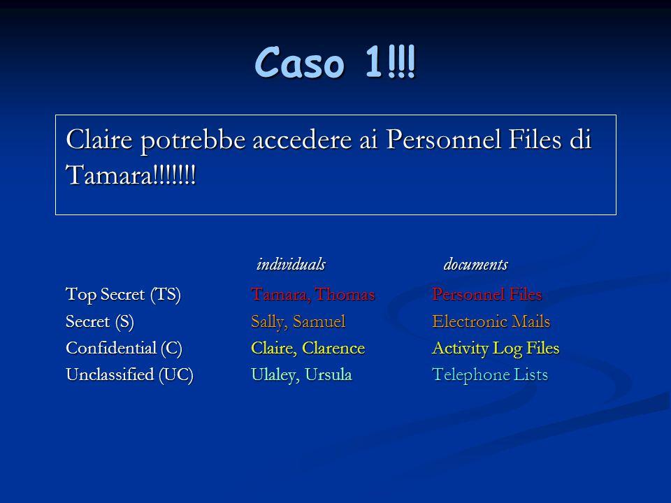 Caso 1!!! Claire potrebbe accedere ai Personnel Files di Tamara!!!!!!! individualsdocuments individualsdocuments Top Secret (TS) Tamara, Thomas Person