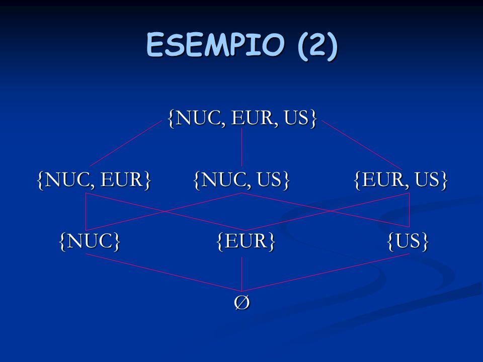 ESEMPIO (2) {NUC, EUR, US} {NUC, EUR} {NUC, US} {EUR, US} {NUC} {EUR} {US} {NUC} {EUR} {US}Ø