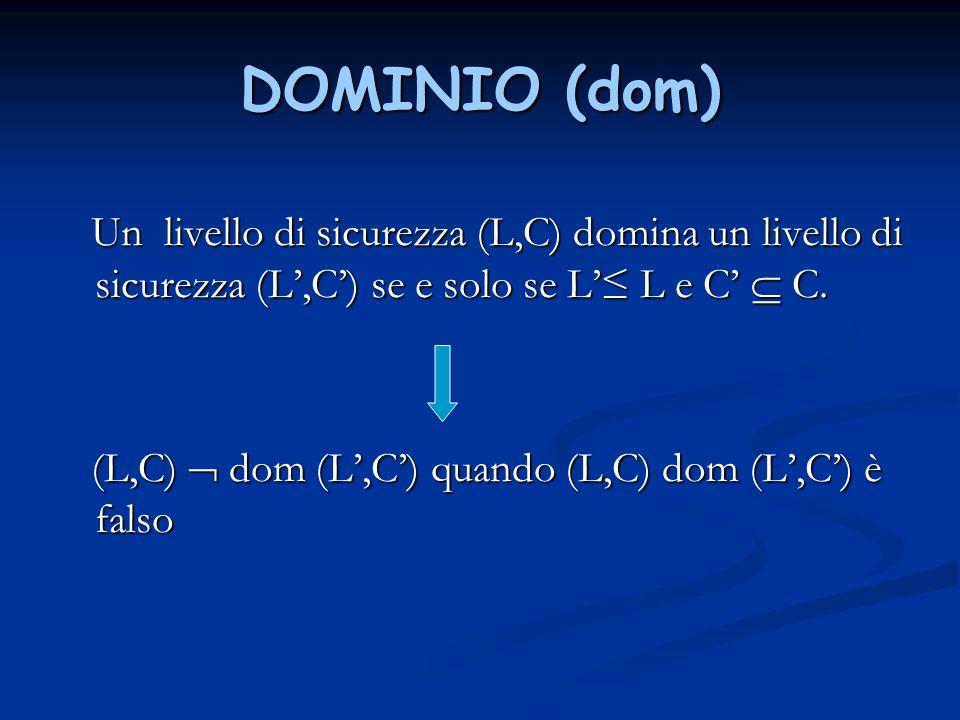 DOMINIO (dom) Un livello di sicurezza (L,C) domina un livello di sicurezza (L',C') se e solo se L'≤ L e C'  C. Un livello di sicurezza (L,C) domina u