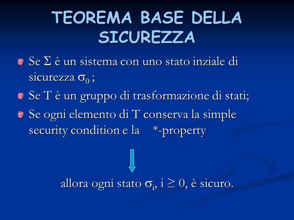 TEOREMA BASE DELLA SICUREZZA Se  è un sistema con uno stato inziale di sicurezza  0 ; Se T è un gruppo di trasformazione di stati; Se ogni elemento