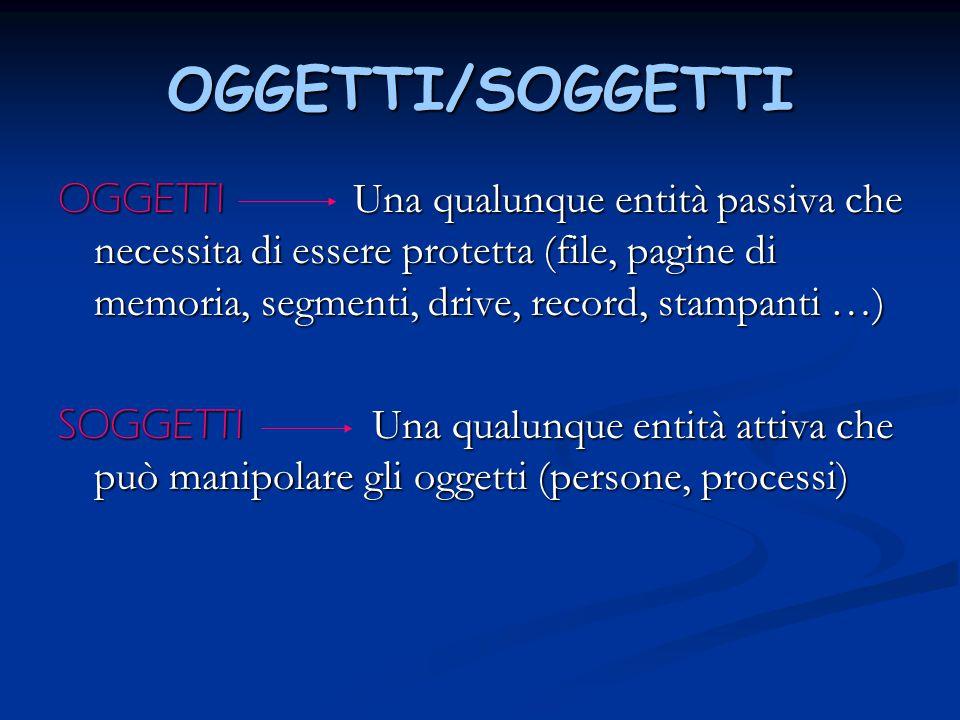 OGGETTI/SOGGETTI OGGETTI Una qualunque entità passiva che necessita di essere protetta (file, pagine di memoria, segmenti, drive, record, stampanti …)