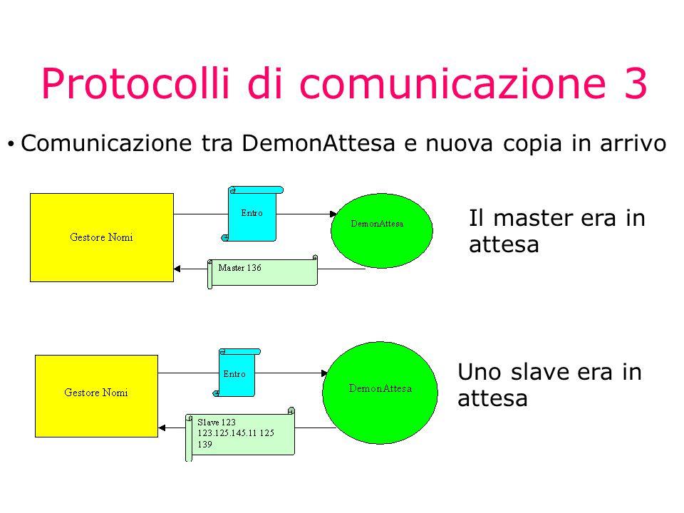 Protocolli di comunicazione 3 Comunicazione tra DemonAttesa e nuova copia in arrivo Il master era in attesa Uno slave era in attesa