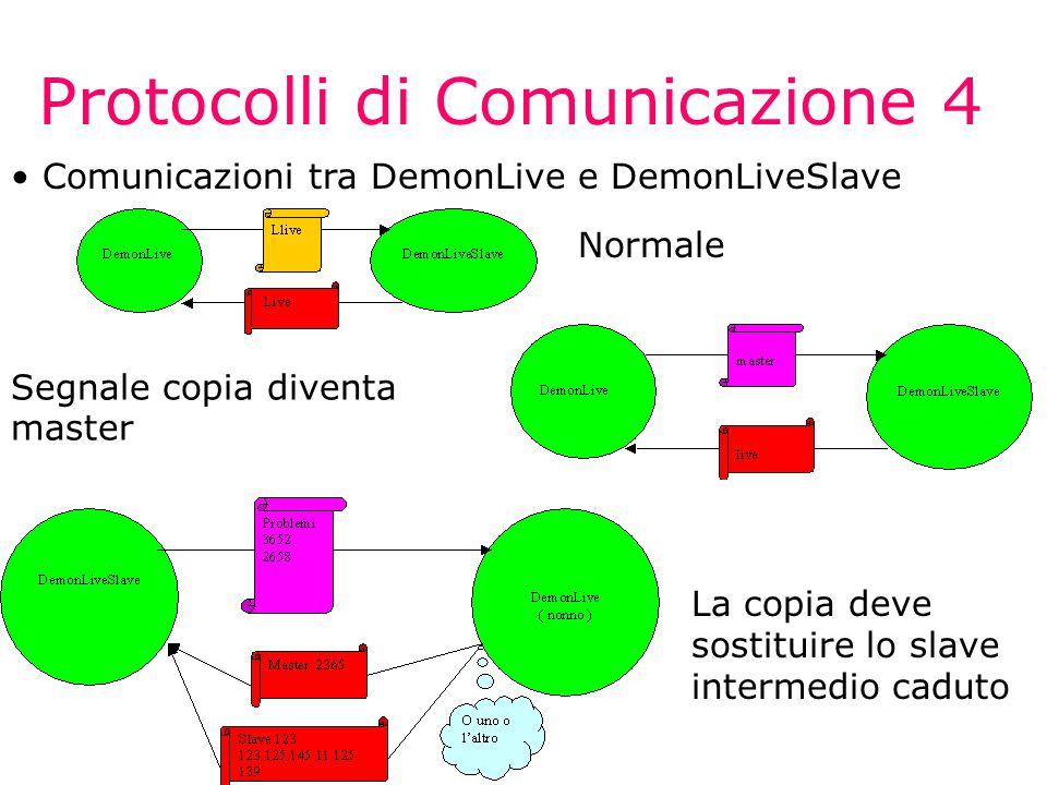Protocolli di Comunicazione 4 Comunicazioni tra DemonLive e DemonLiveSlave Normale Segnale copia diventa master La copia deve sostituire lo slave intermedio caduto