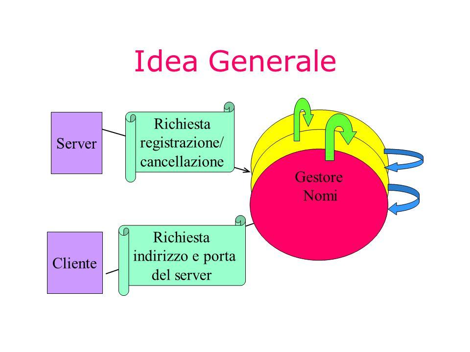 Idea Generale Gestore Nomi Server Cliente Richiesta registrazione/ cancellazione Richiesta indirizzo e porta del server Gestore Nomi Gestore Nomi