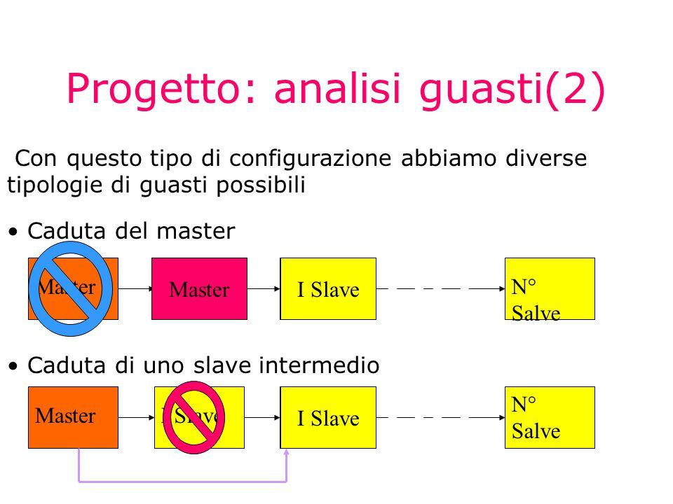 Progetto: analisi guasti(3) Caduta dell'ultimo slave MasterI SlaveII Slave N  Salve N-1 Slave Attesa nuovo slave