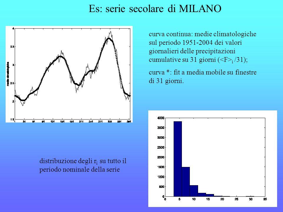 Es: serie secolare di MILANO curva continua: medie climatologiche sul periodo 1951-2004 dei valori giornalieri delle precipitazioni cumulative su 31 giorni ( i /31); curva *: fit a media mobile su finestre di 31 giorni.