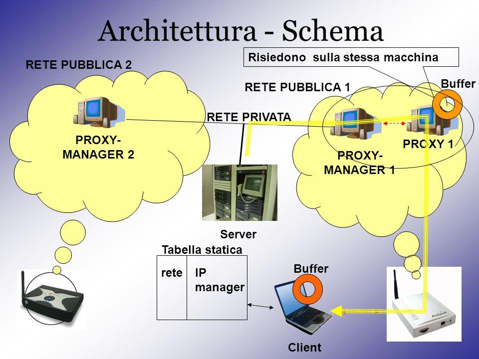 Architettura - Schema PROXY- MANAGER 2 Server PROXY- MANAGER 1 RETE PRIVATA RETE PUBBLICA 2 RETE PUBBLICA 1 Client reteIP manager Tabella statica PROXY 1 Buffer Risiedono sulla stessa macchina
