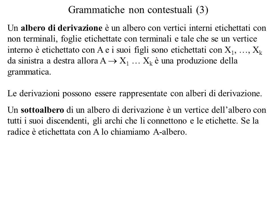 Grammatiche non contestuali (3) Un albero di derivazione è un albero con vertici interni etichettati con non terminali, foglie etichettate con termina