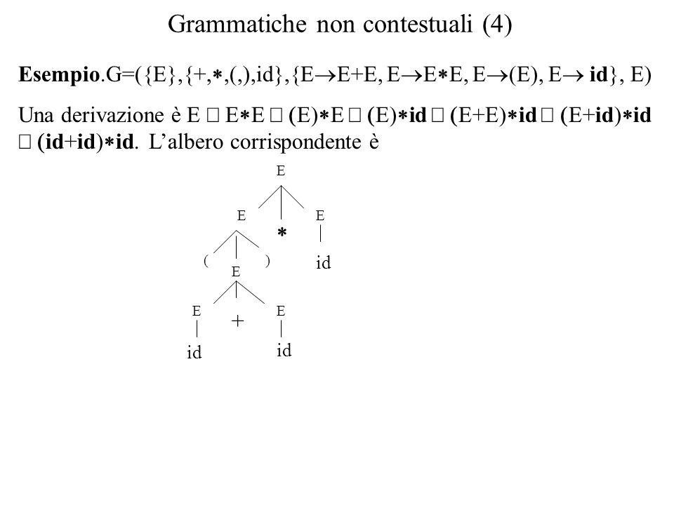 Grammatiche non contestuali (4) Esempio.G=({E},{+, ,(,),id},{E  E+E, E  E  E, E  (E), E  id}, E) Una derivazione è E  E  E  E)  E  E)