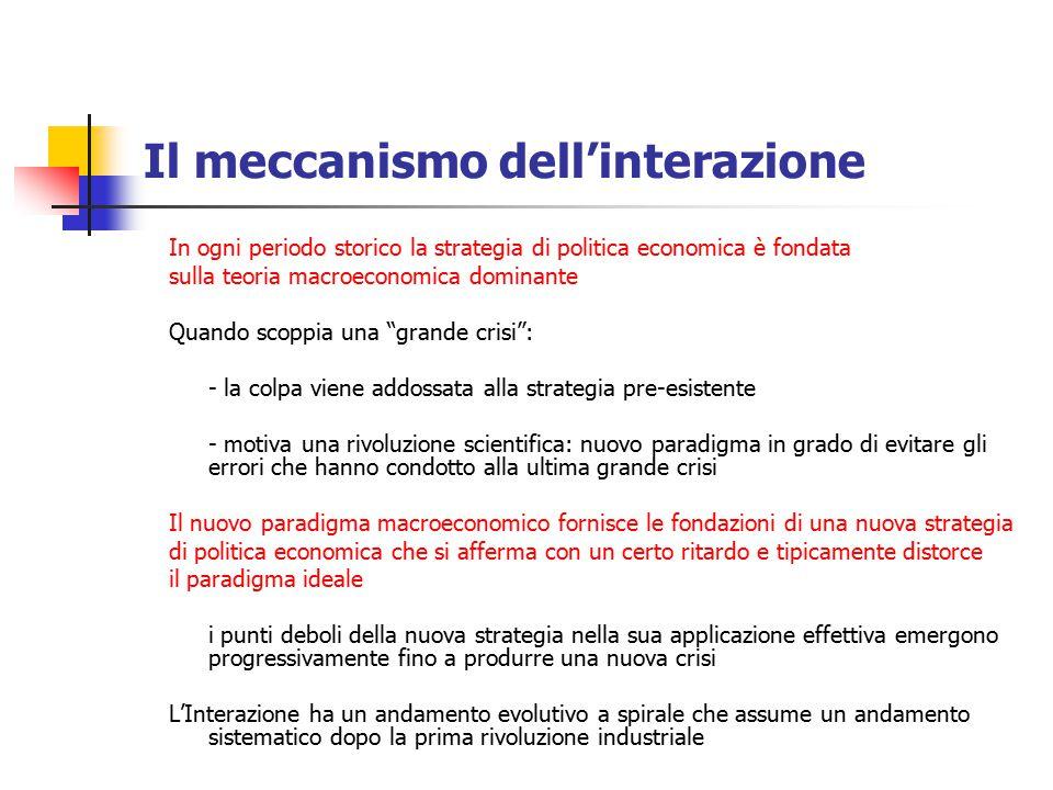 Il meccanismo dell'interazione In ogni periodo storico la strategia di politica economica è fondata sulla teoria macroeconomica dominante Quando scopp