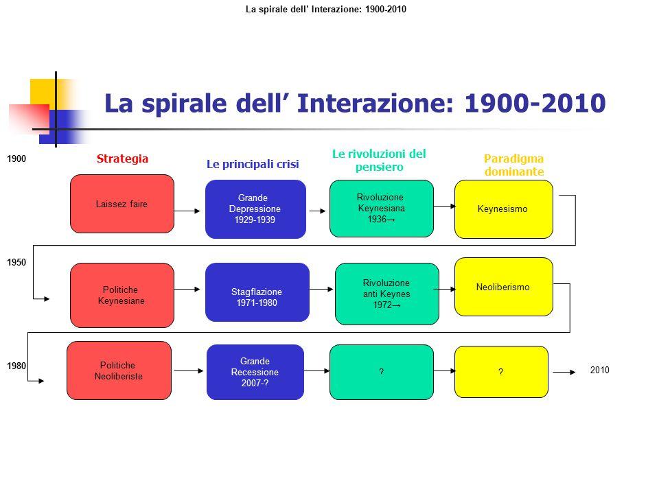 La spirale dell' Interazione: 1900-2010 Laissez faire Grande Depressione 1929-1939 Rivoluzione Keynesiana 1936→ Keynesismo Politiche Keynesiane Stagfl