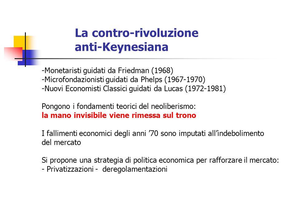 La contro-rivoluzione anti-Keynesiana -Monetaristi guidati da Friedman (1968) -Microfondazionisti guidati da Phelps (1967-1970) -Nuovi Economisti Clas