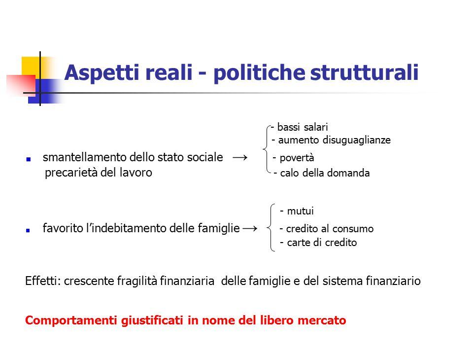Aspetti reali - politiche strutturali - bassi salari - aumento disuguaglianze smantellamento dello stato sociale → - povertà precarietà del lavoro - c