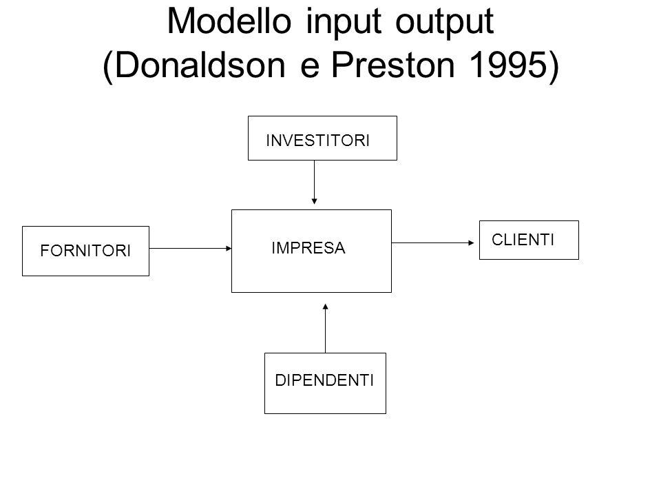 MODELLO DEGLI STAKEHOLDER (Donaldson e Preston 1995) IMPRESA GOVERNI INVESTITORI GRUPPI POLITICI CLIENTI COMUNITA' DIPENDENTI FORNITORI