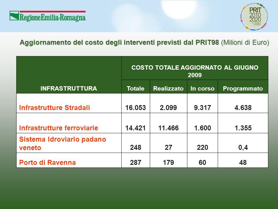 Aggiornamento del costo degli interventi previsti dal PRIT98 (Milioni di Euro) INFRASTRUTTURA COSTO TOTALE AGGIORNATO AL GIUGNO 2009 TotaleRealizzatoI