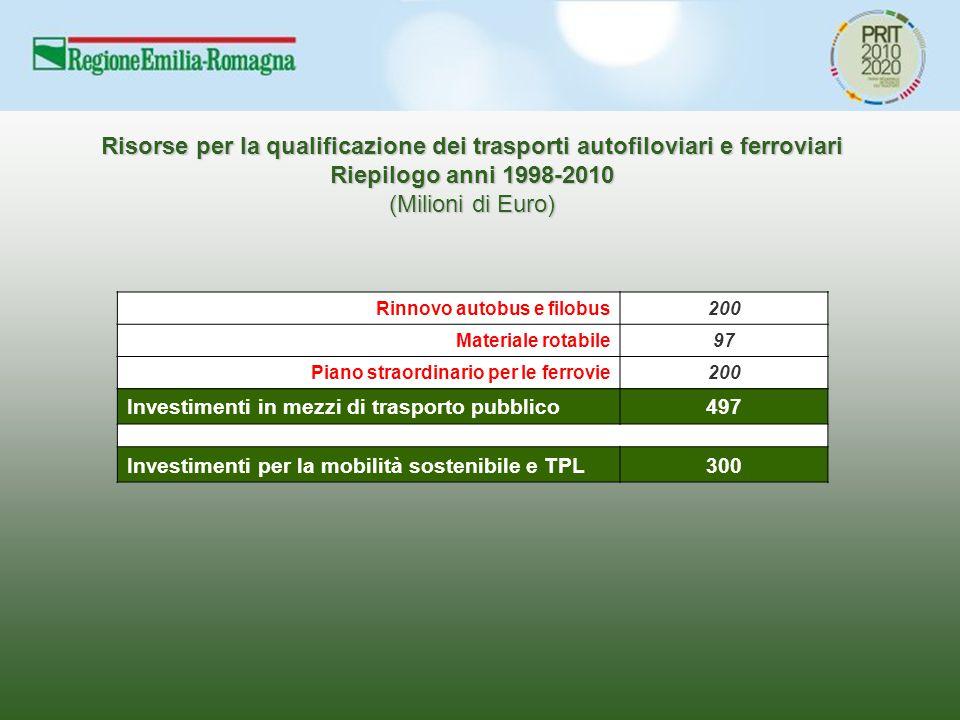 Risorse per la qualificazione dei trasporti autofiloviari e ferroviari Riepilogo anni 1998-2010 (Milioni di Euro) Rinnovo autobus e filobus200 Materiale rotabile97 Piano straordinario per le ferrovie200 Investimenti in mezzi di trasporto pubblico497 Investimenti per la mobilità sostenibile e TPL300