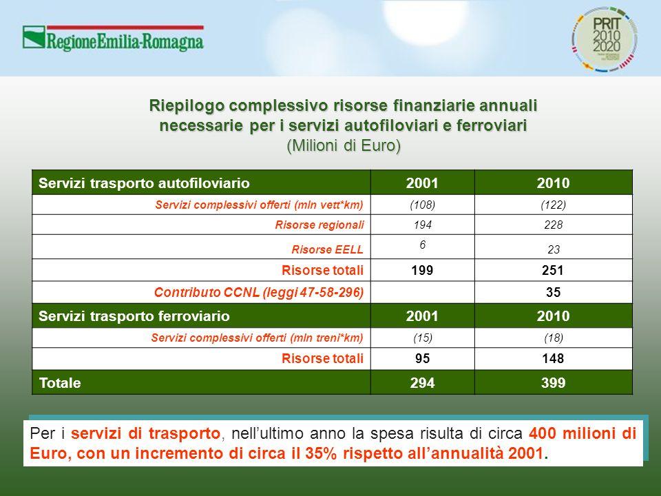 Riepilogo complessivo risorse finanziarie annuali necessarie per i servizi autofiloviari e ferroviari (Milioni di Euro) Servizi trasporto autofiloviario20012010 Servizi complessivi offerti (mln vett*km)(108)(122) Risorse regionali194228 Risorse EELL 6 23 Risorse totali199251 Contributo CCNL (leggi 47-58-296)35 Servizi trasporto ferroviario20012010 Servizi complessivi offerti (mln treni*km)(15)(18) Risorse totali95148 Totale294399 Per i servizi di trasporto, nell'ultimo anno la spesa risulta di circa 400 milioni di Euro, con un incremento di circa il 35% rispetto all'annualità 2001.