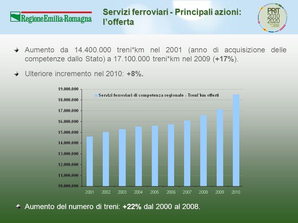 Servizi ferroviari - Principali azioni: l'offerta Aumento da 14.400.000 treni*km nel 2001 (anno di acquisizione delle competenze dallo Stato) a 17.100