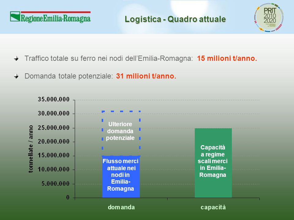 Logistica - Quadro attuale Traffico totale su ferro nei nodi dell'Emilia-Romagna: 15 milioni t/anno. Domanda totale potenziale: 31 milioni t/anno. Flu