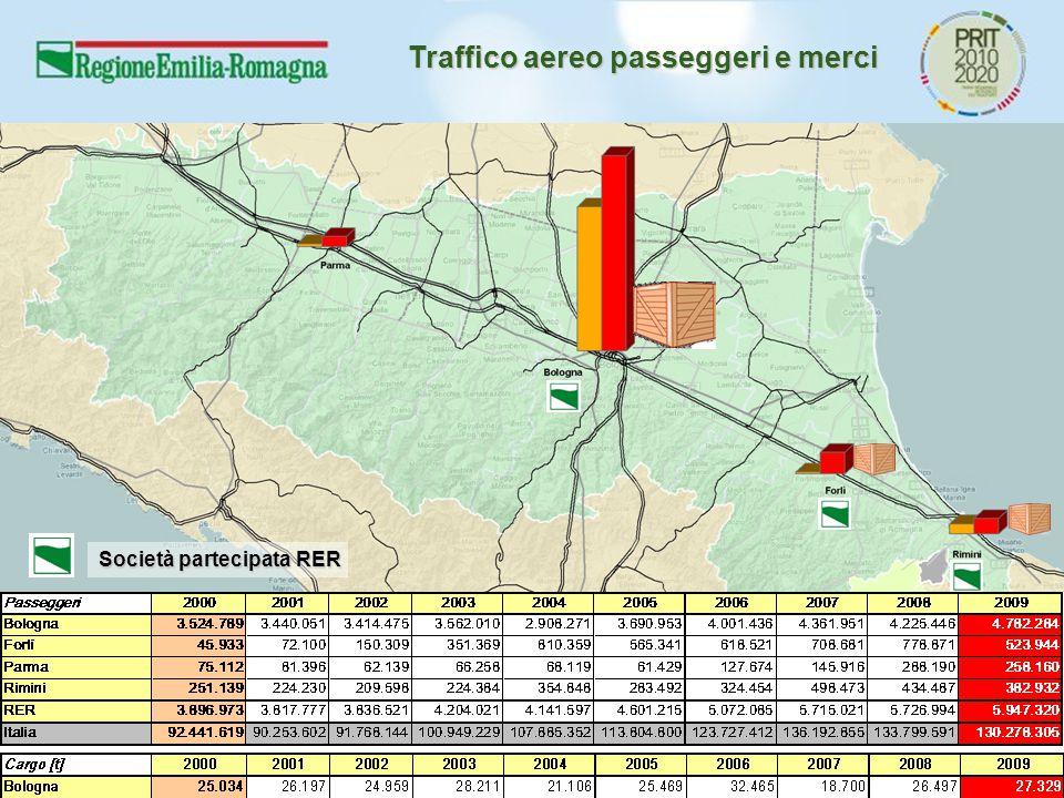 Traffico aereo passeggeri e merci Società partecipata RER