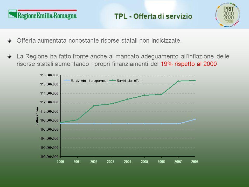 TPL - Offerta di servizio Offerta aumentata nonostante risorse statali non indicizzate. La Regione ha fatto fronte anche al mancato adeguamento all'in