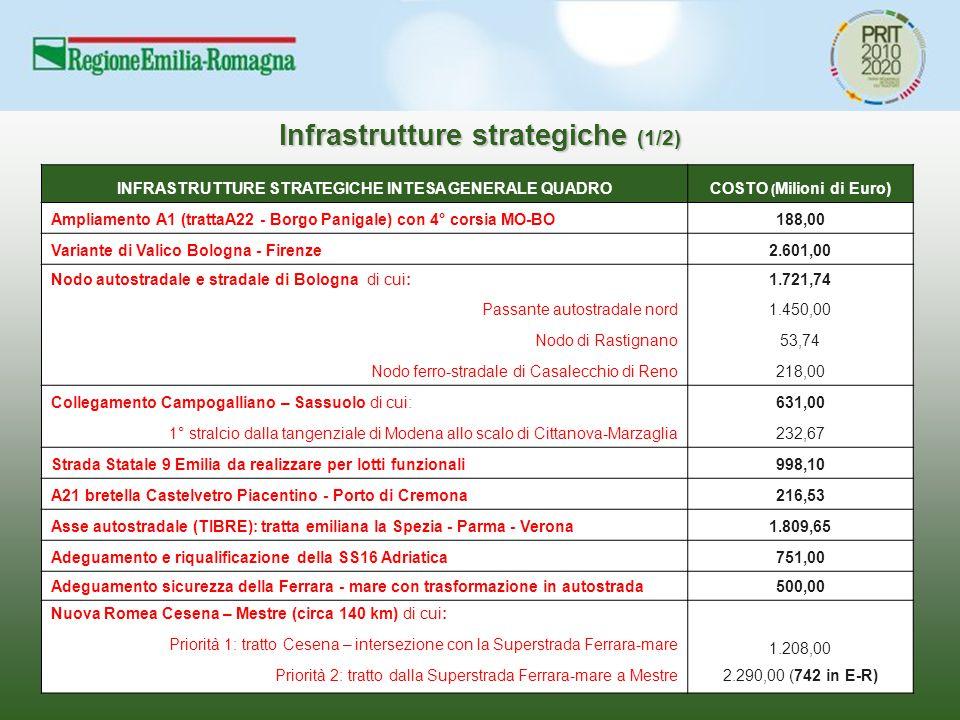 INFRASTRUTTURE STRATEGICHE INTESA GENERALE QUADROCOSTO ( Milioni di Euro) Ampliamento A1 (trattaA22 - Borgo Panigale) con 4° corsia MO-BO188,00 Varian