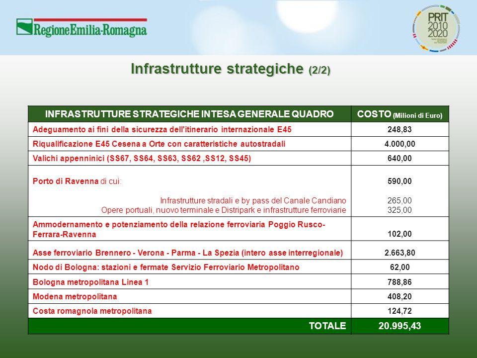 INFRASTRUTTURE STRATEGICHE INTESA GENERALE QUADROCOSTO (Milioni di Euro) Adeguamento ai fini della sicurezza dell itinerario internazionale E45248,83 Riqualificazione E45 Cesena a Orte con caratteristiche autostradali4.000,00 Valichi appenninici (SS67, SS64, SS63, SS62,SS12, SS45)640,00 Porto di Ravenna di cui:590,00 Infrastrutture stradali e by pass del Canale Candiano265,00 Opere portuali, nuovo terminale e Distripark e infrastrutture ferroviarie325,00 Ammodernamento e potenziamento della relazione ferroviaria Poggio Rusco- Ferrara-Ravenna102,00 Asse ferroviario Brennero - Verona - Parma - La Spezia (intero asse interregionale)2.663,80 Nodo di Bologna: stazioni e fermate Servizio Ferroviario Metropolitano62,00 Bologna metropolitana Linea 1788,86 Modena metropolitana408,20 Costa romagnola metropolitana124,72 TOTALE20.995,43 Infrastrutture strategiche (2/2)