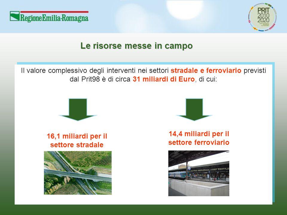 Le risorse messe in campo Il valore complessivo degli interventi nei settori stradale e ferroviario previsti dal Prit98 è di circa 31 miliardi di Euro