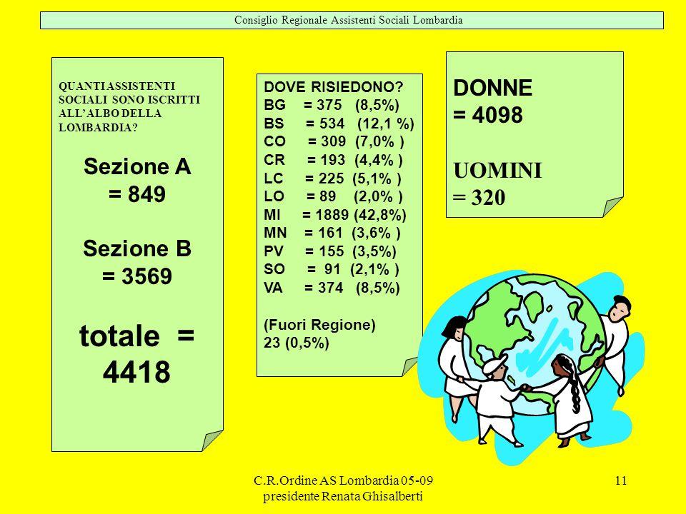 C.R.Ordine AS Lombardia 05-09 presidente Renata Ghisalberti 11 QUANTI ASSISTENTI SOCIALI SONO ISCRITTI ALL' ALBO DELLA LOMBARDIA.